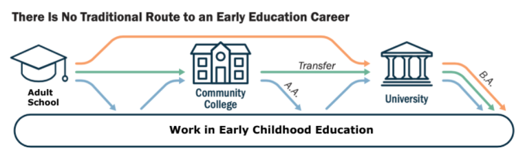 Early Childhood Education Route to Work Diagram